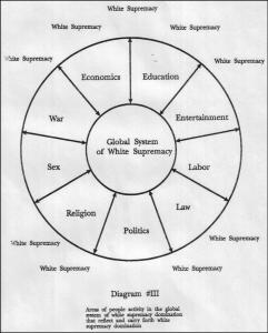 LA SUPRÉMATIE BLANCHE/RACISME EST UN SYSTÈME GLOBAL